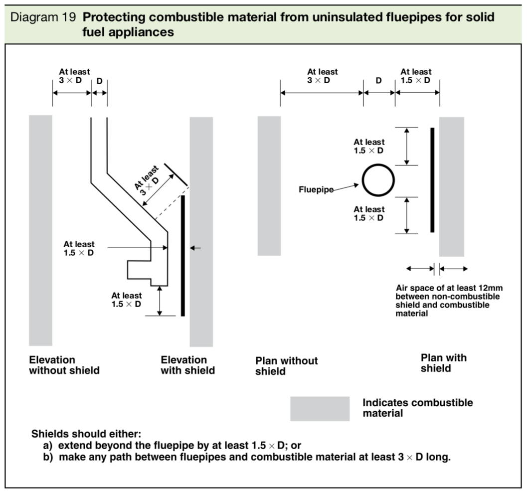 flue pipe distance to combustibles diagram