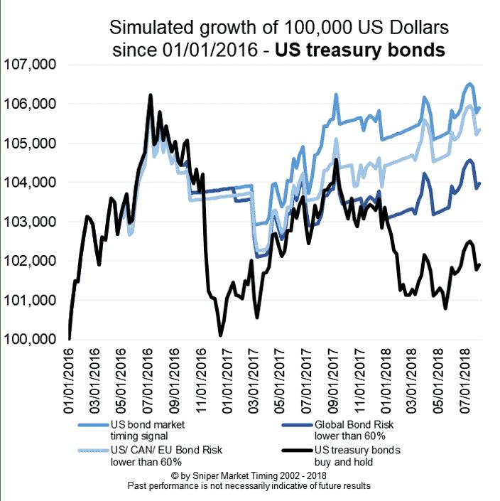 Bond market risk management US treasury bonds - simulated growth of 100K portfolio