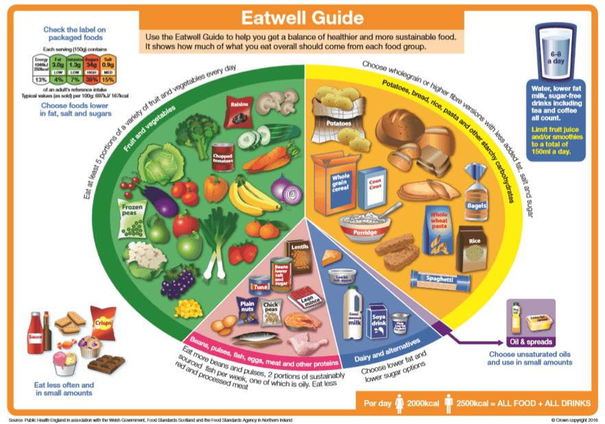 Eatwell Guide Diagram
