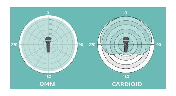 Sound Patterns: Omnidirectional and Cardioid