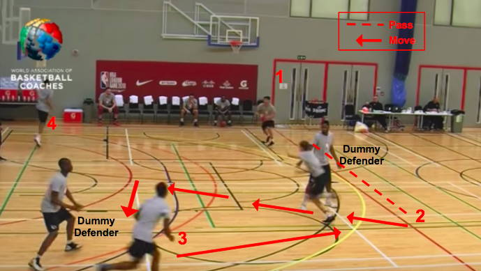 Offense Structure in Basketball