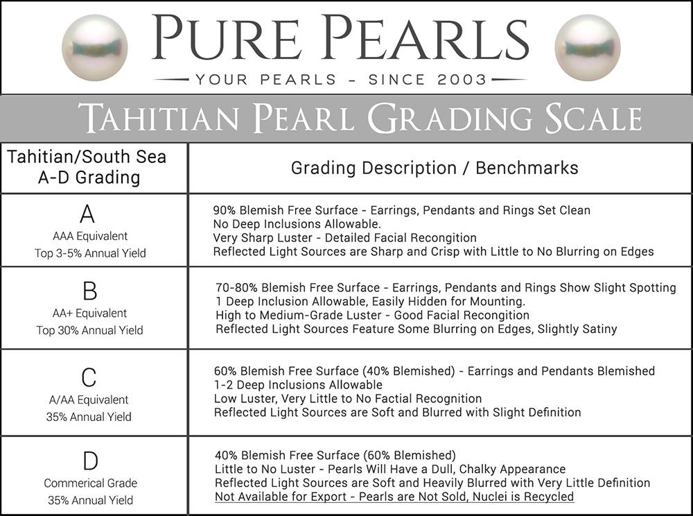 Tahitian Pearl Grading Scales A-AAA and A-D Conversion Chart