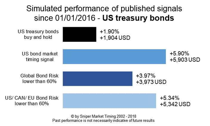 Bond market risk management US treasury bonds - simulated performance