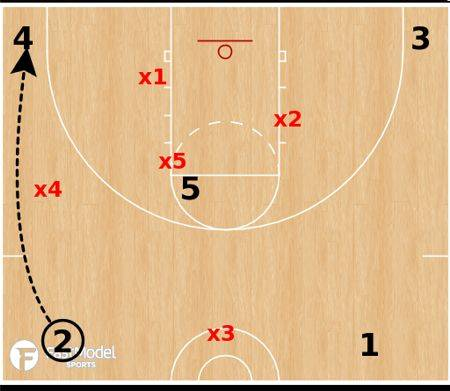 How to adjust 1-3-1 defense to ball movement