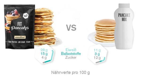 Nährwertvergleich Pancakes