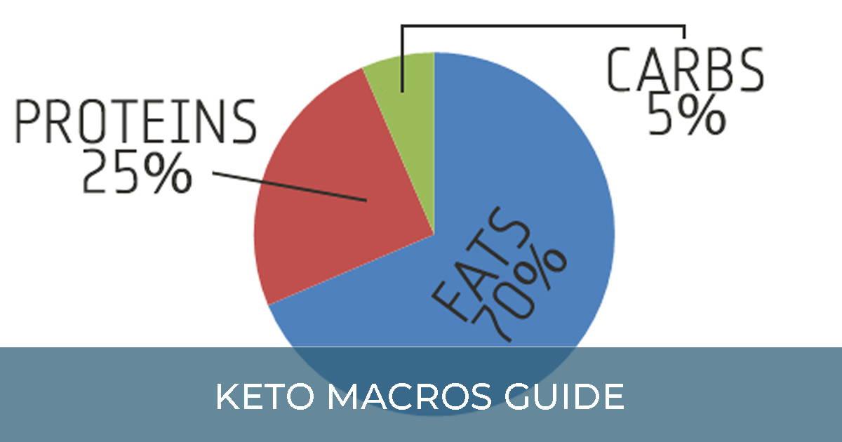 Keto Macros Guide