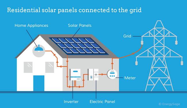 Residential Solar Panel Diagram