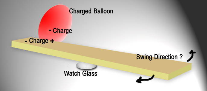 Charged balloon and board demo