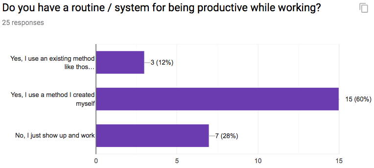 Productivity Method Survey