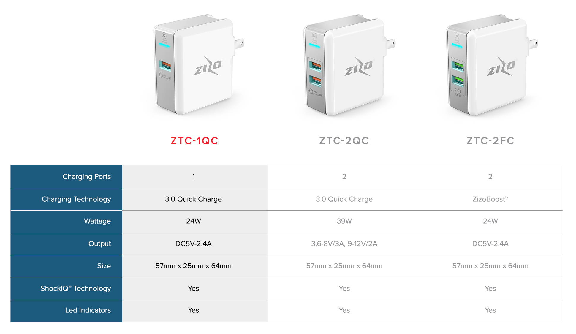 Compare all Zizo travel chargers