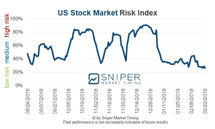 US stock market risk index