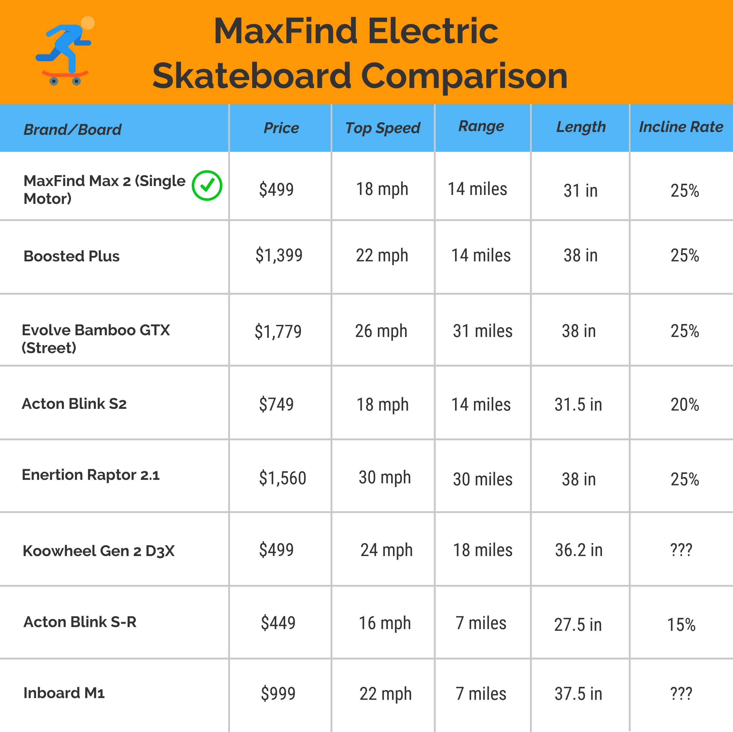 Electric skateboard comparison of market