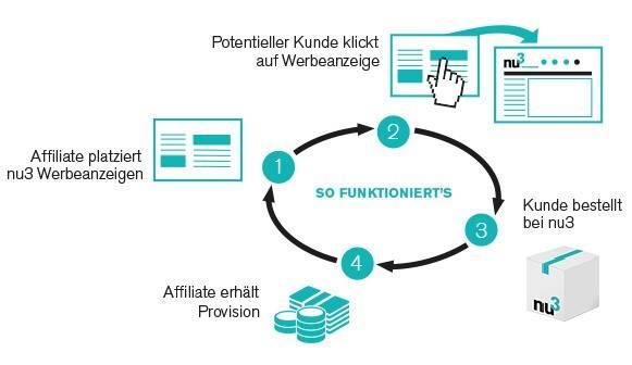 Partnerprogramm in 4 Schritten