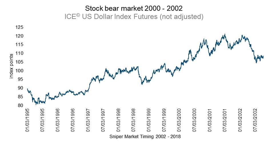 US Dollar Index futures ICE