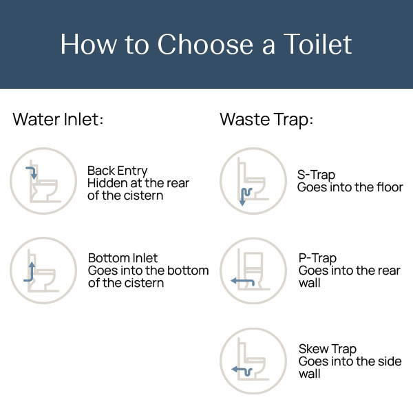 How to choose a toilet in Australia. The Blue Space