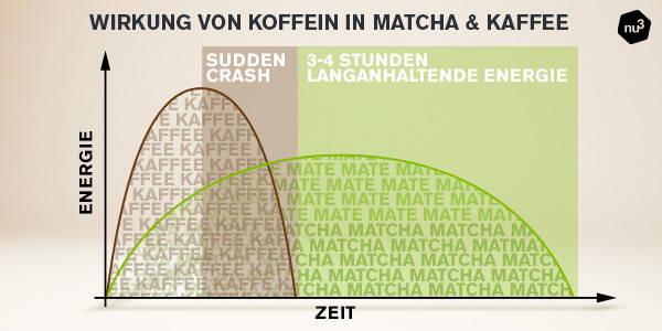 Wirkung von Koffein in Kaffee & Matcha