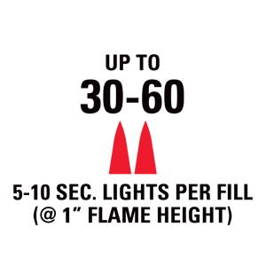 Up to 30-60 5-10 second lights per fill at 1 inch flame height.