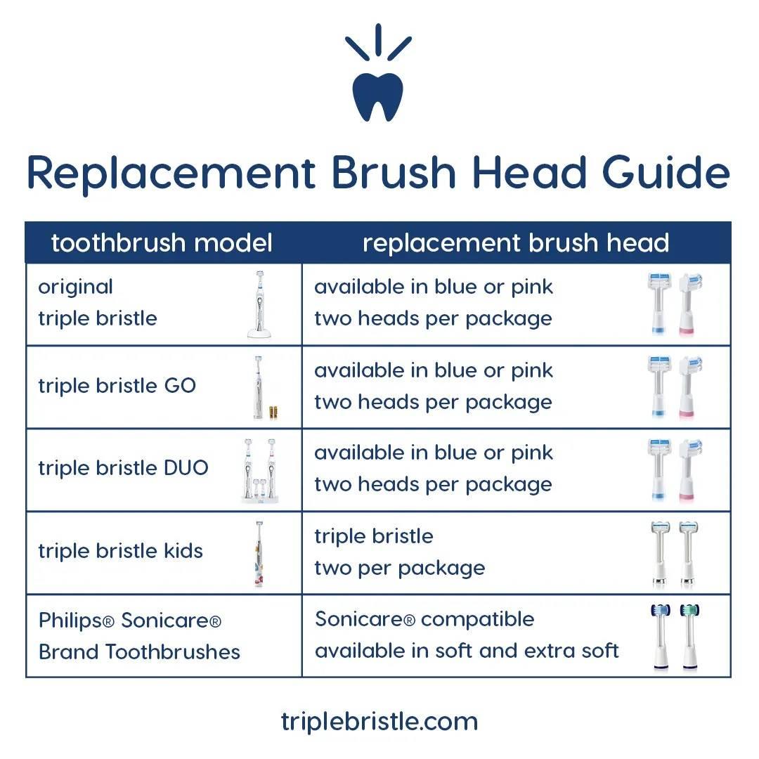 Triple Bristle Brush Head Chart