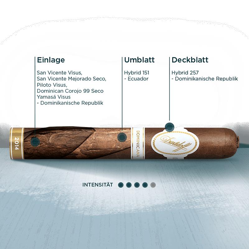 Infografik – Zigarre mit allen Tabaken die in der Einlage, dem Umblatt und dem Deckblatt der Davidoff Dominicana verwendet werden