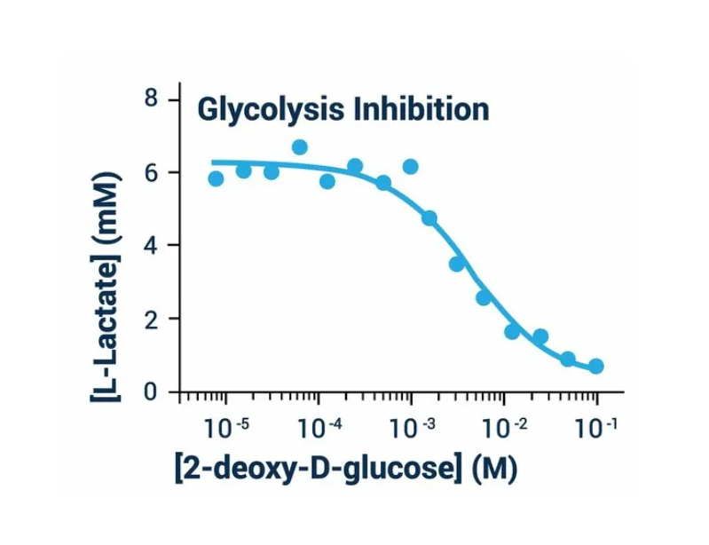 Glycolysis Assay