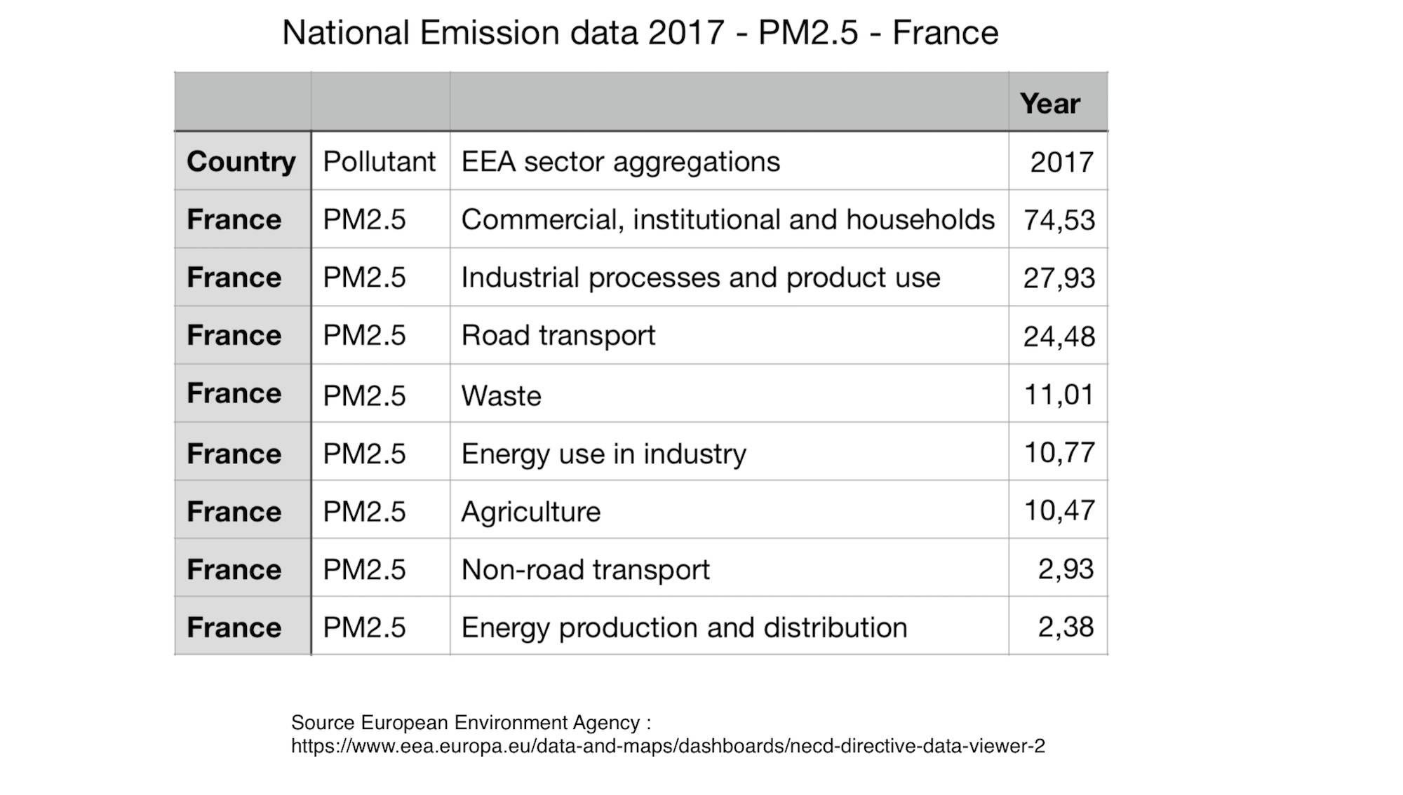 National emission data 2017 PM2.5 France