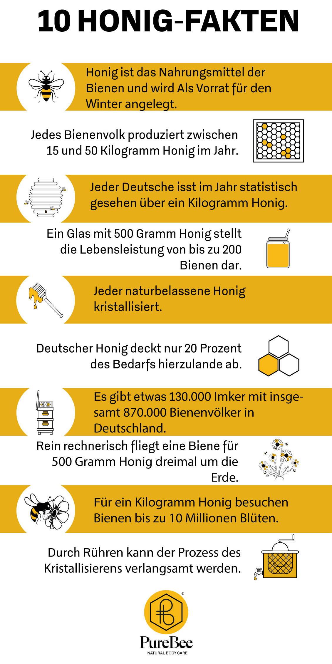 PureBee Graphics: 10 Bee Facts