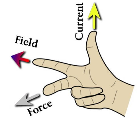 Three Right Hand Rules of Electromagnetism – Arbor Scientific