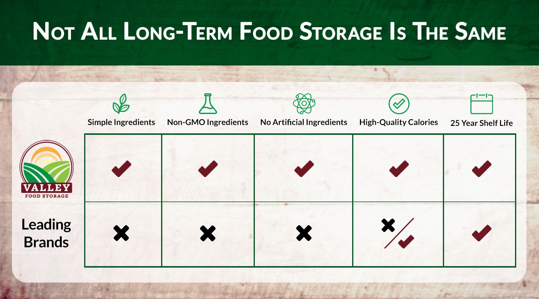 Long term food storage brands