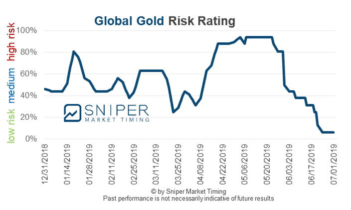Global gold risk rating