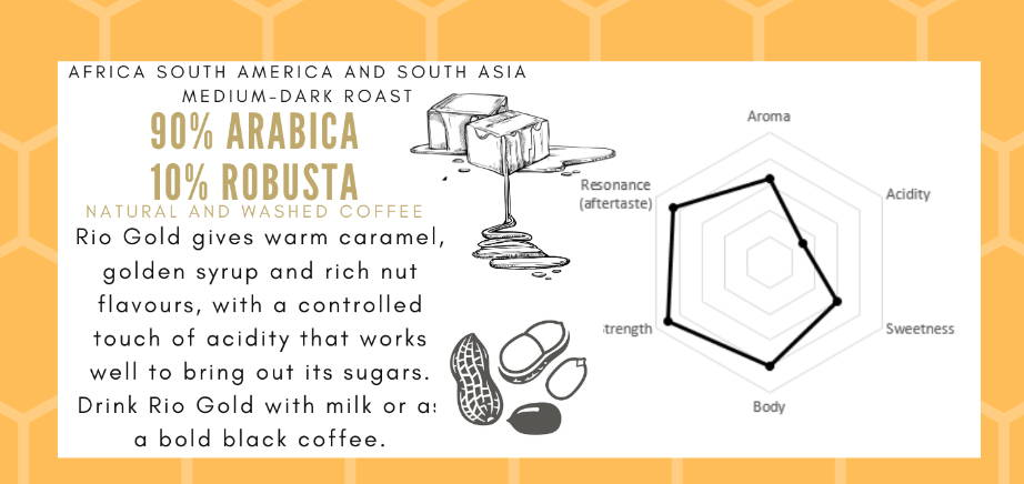 One of our strongest blends with warm caramel, golden syrup and peanut flavours. Above average acidity works well to bring out the natural sugars.   Medium Africa, South America, South Asia  Canephora, Caturra, Typica, Kent