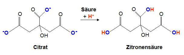 Chemische Darstellung von Citraten und Säuren