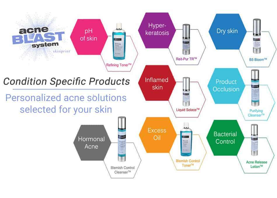 Skinprint Acne Blast System Condition Specific Products