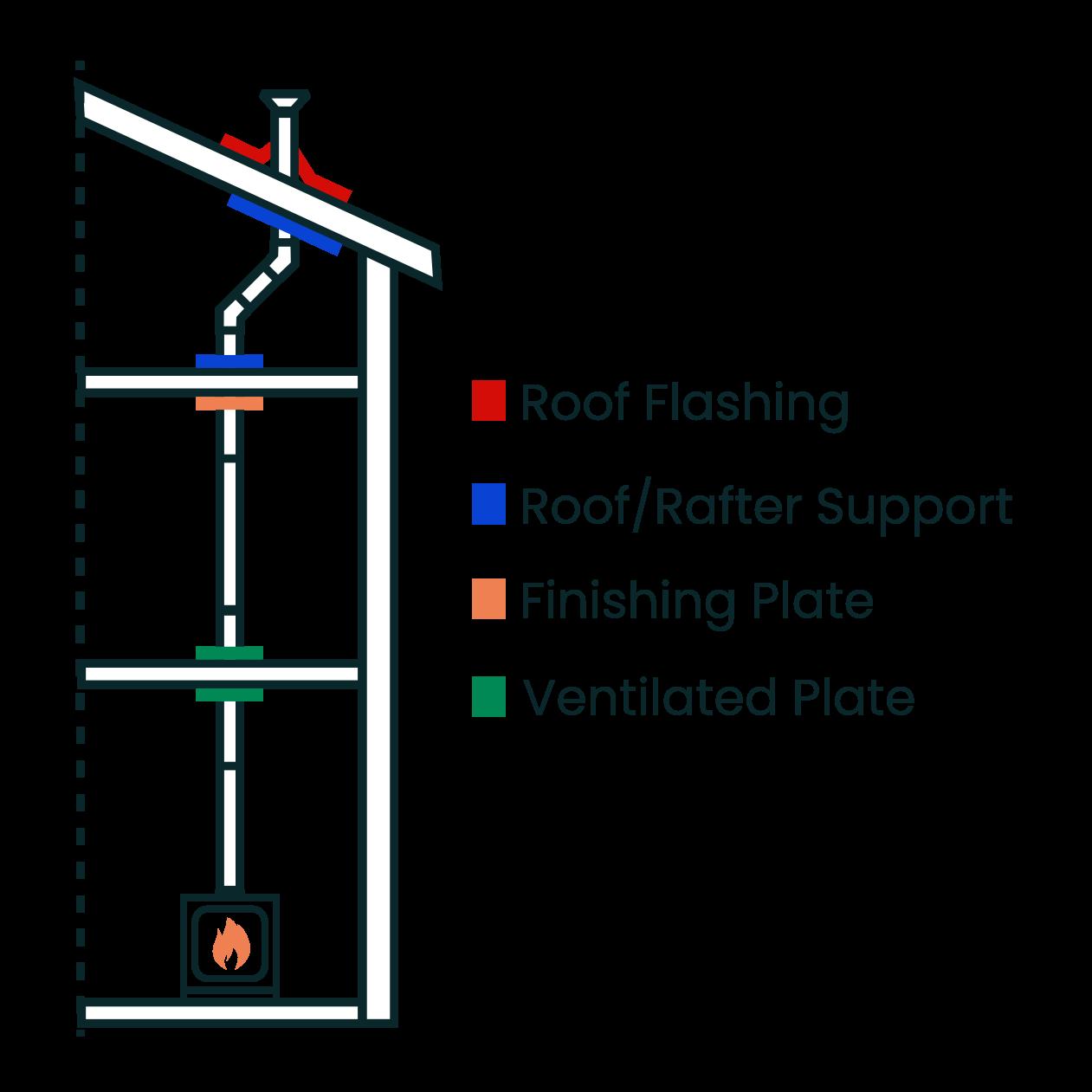 key areas diagram