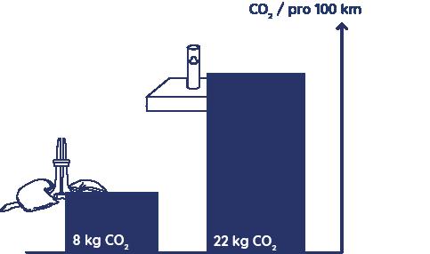 Graph, der den CO2-Ausstoß beim Transport von 40 Baser Sonnenschirmständern mit dem CO2-Ausstoß beim Transport von 40 Granitschirmständern vergleicht.