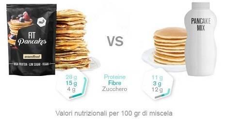 Fit Pancakes confronto
