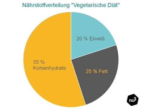 Vegetarisch Abnehmen Nährstoffe