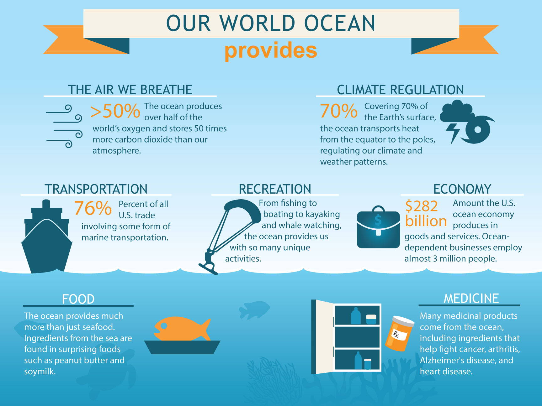 educate world oceans day