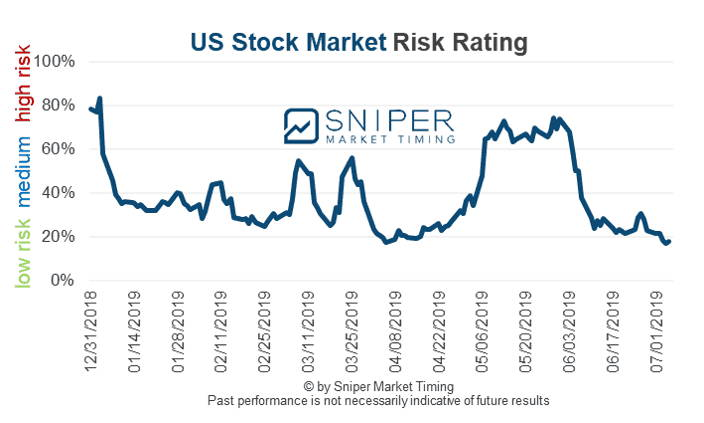 US stock market risk rating