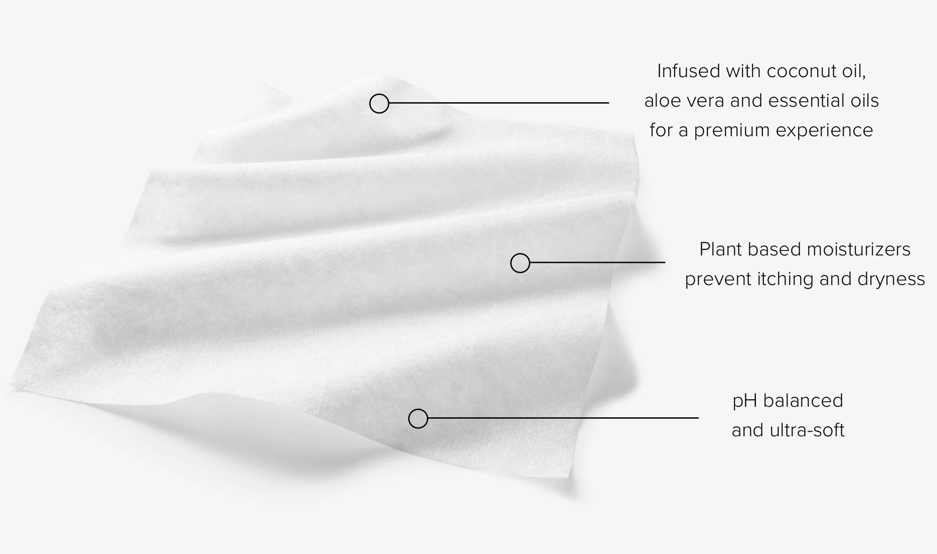 A loose body cloth in a diagram calling out ingredients and benefits