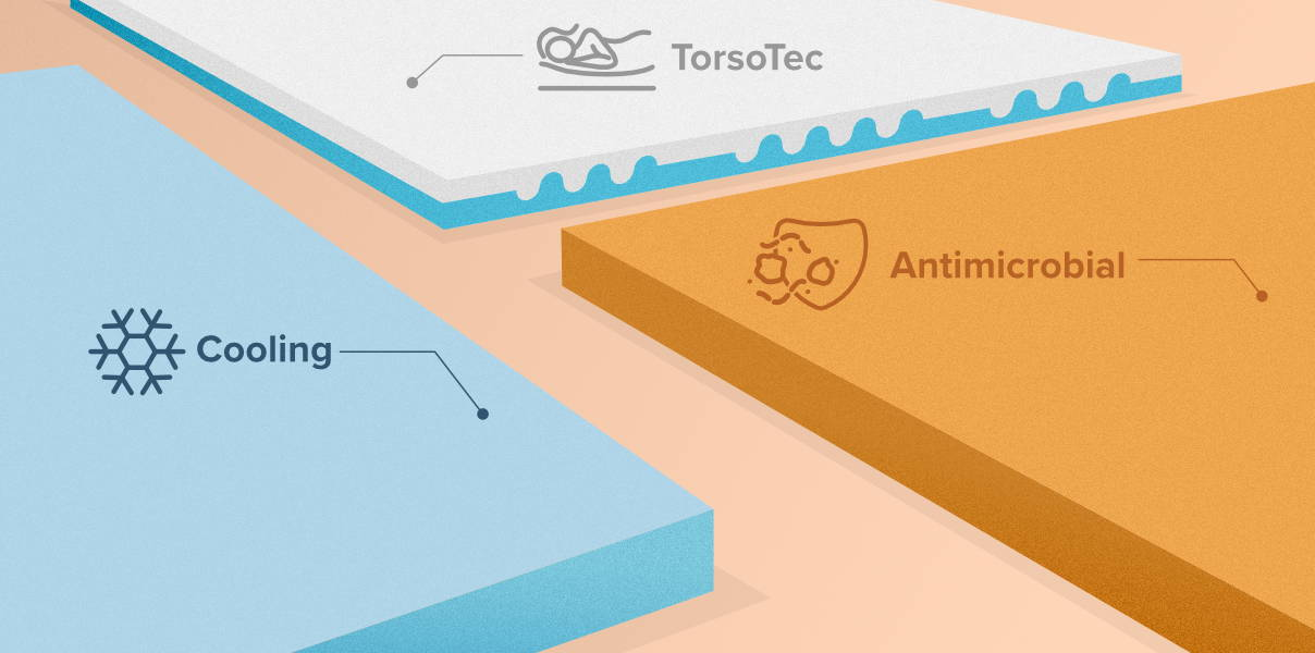Types of Mattress toppers Torso Tec, Cooling, Antimicrobial