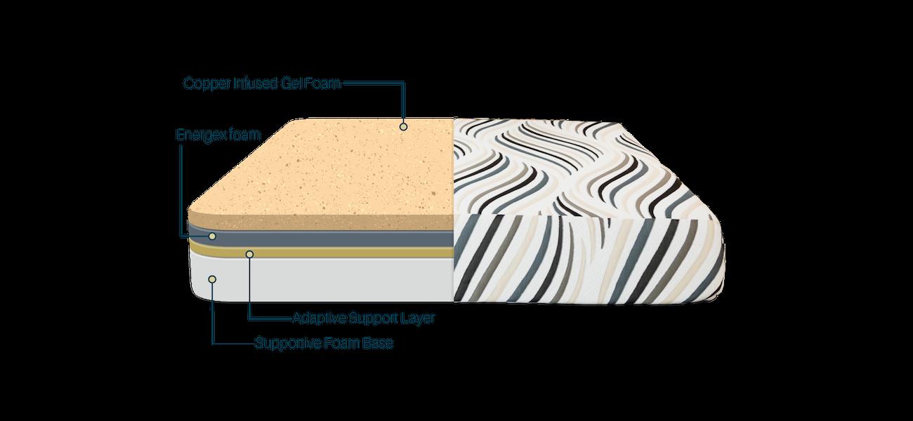 the copper correct mattress's unique four layer design