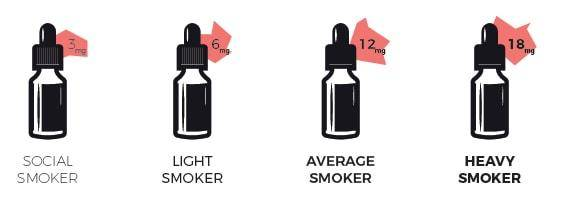 Choosing The Right Nicotine Strength | Vape Superstore