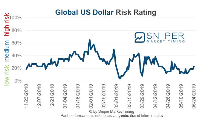 Global US Dollar foreign exchange risk rating