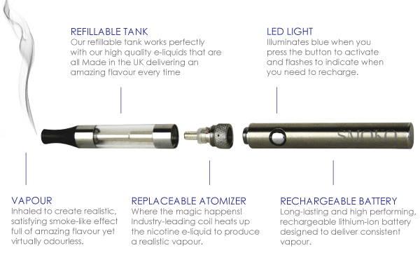 How electronic cigarettes produce vapour