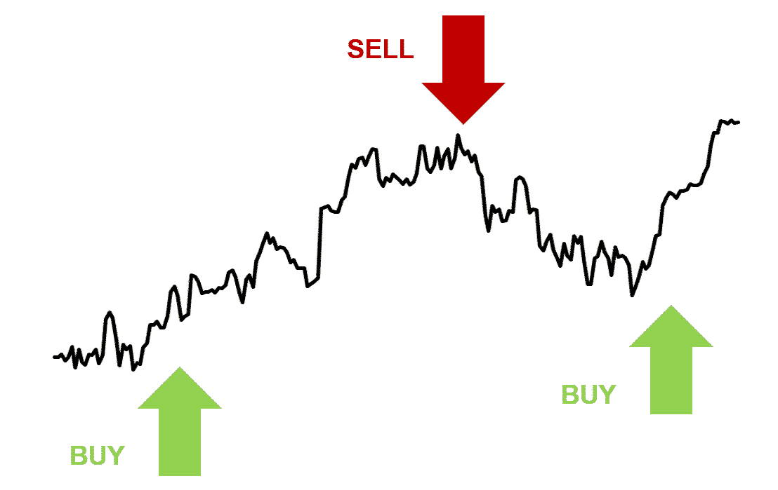 Unique investment approach with buy and sell signals