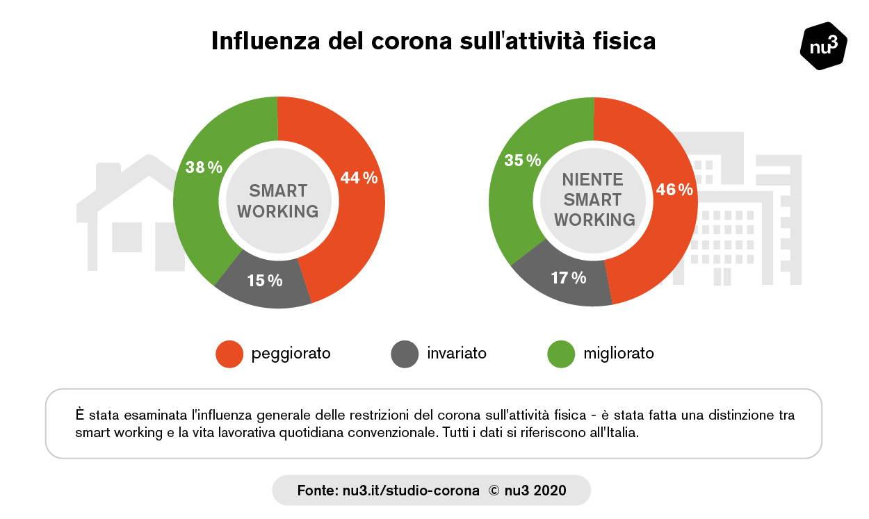 Influenza del Covid-19 sul movimento