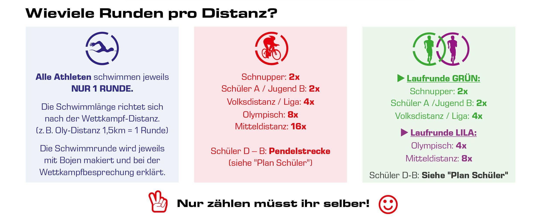 Rundeninfo triathlon.de CUP