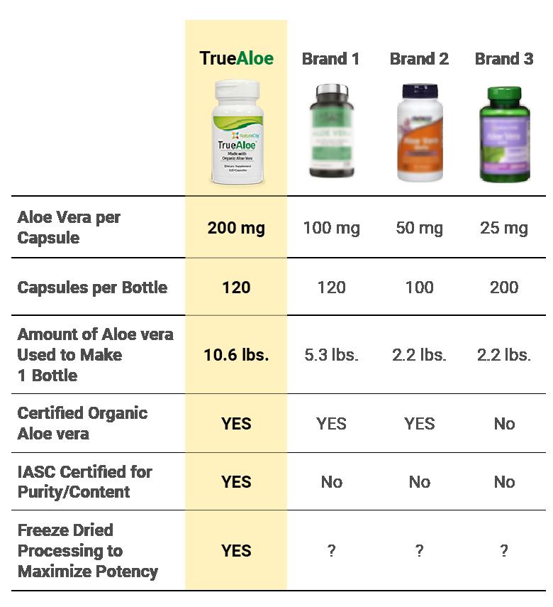 TrueAloe value comparison