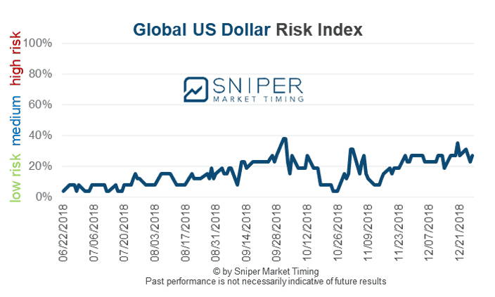 Global US Dollar risk index