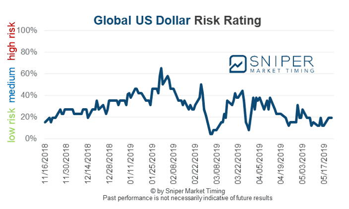 Global US Dollar risk rating
